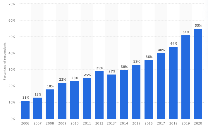 Bar graph showing percentage of respondents who listen to podcasts in the US over the years