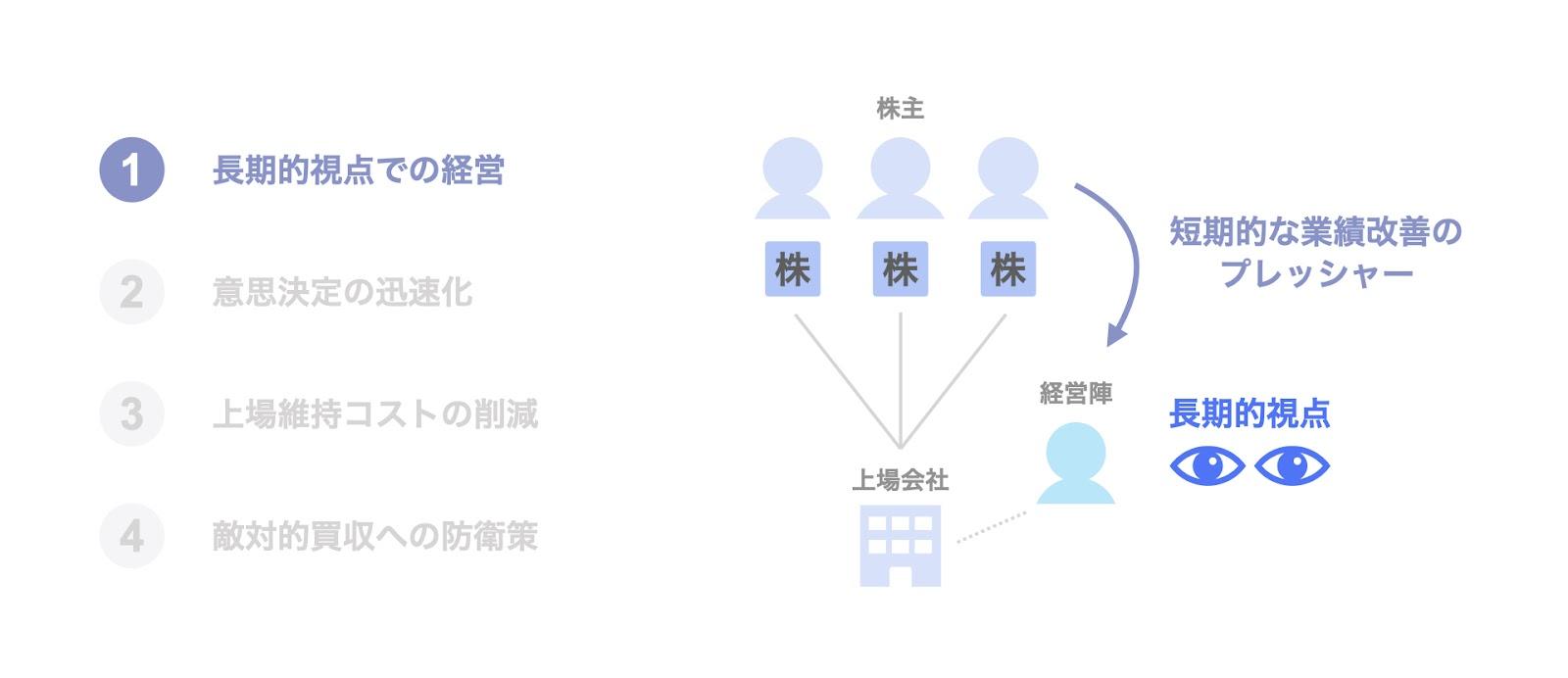 MBOによる非公開化の目的(メリット)①長期的視点での経営
