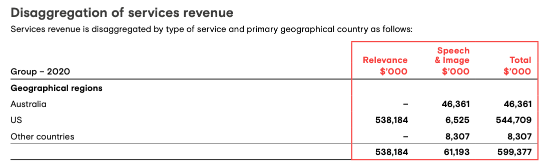 Appen Stock Forecast, Disaggregation of services revenue