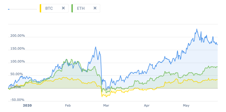 Graph showing the YTD returns of Republic Protocol (REN), Bitcoin (BTC), and Ethereum (ETH)