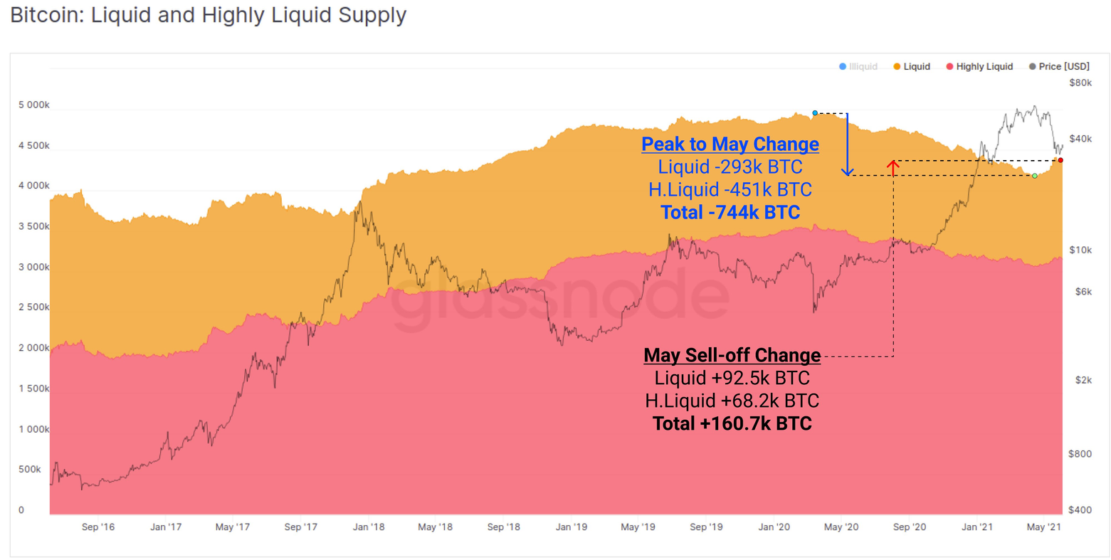 Fornecimento de Bitcoin líquido e altamente líquido.