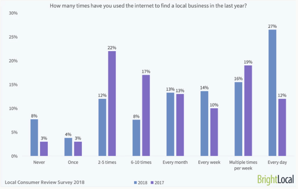 buyers used the internet to find a local business