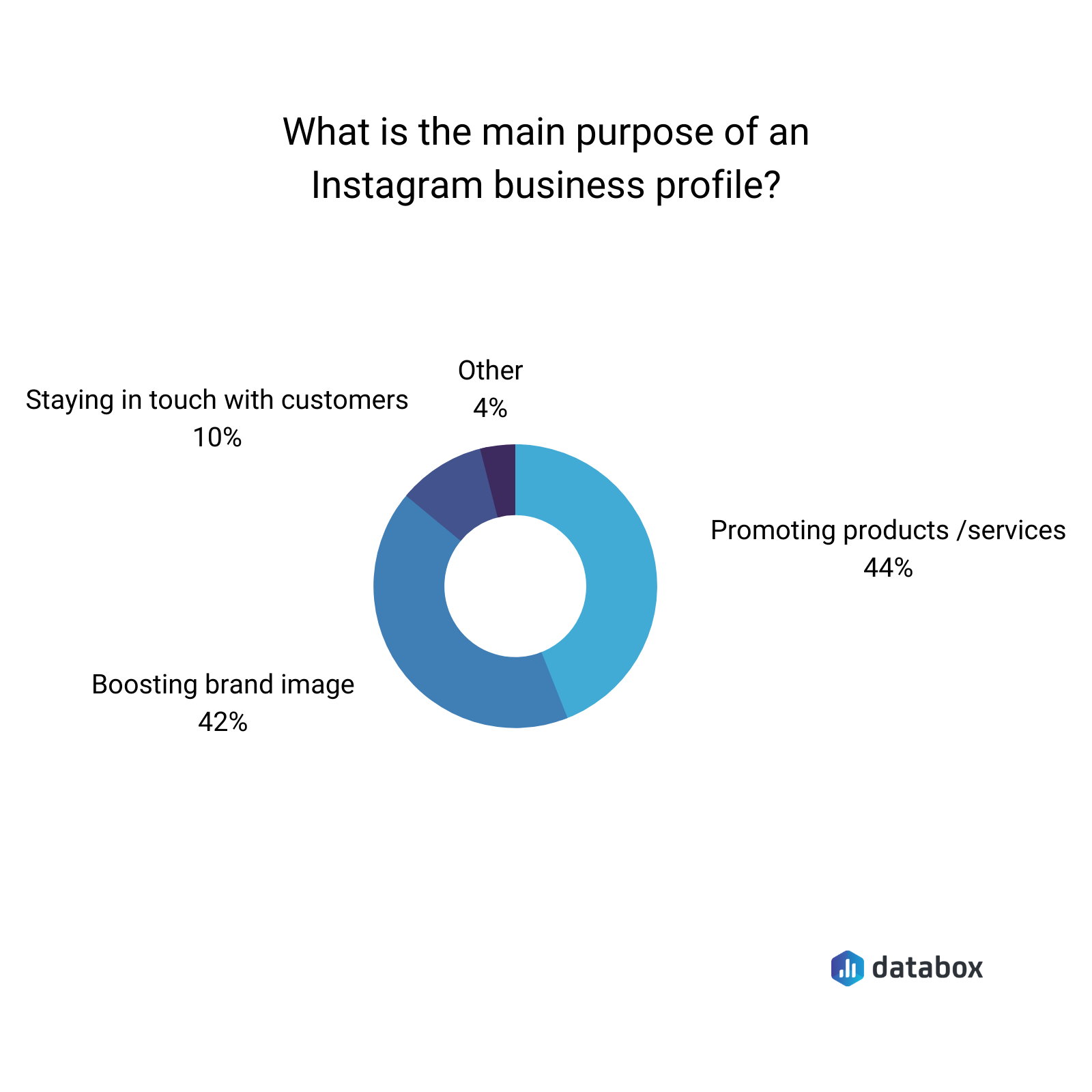 Main purpose of Instagram business profile Databox survey results