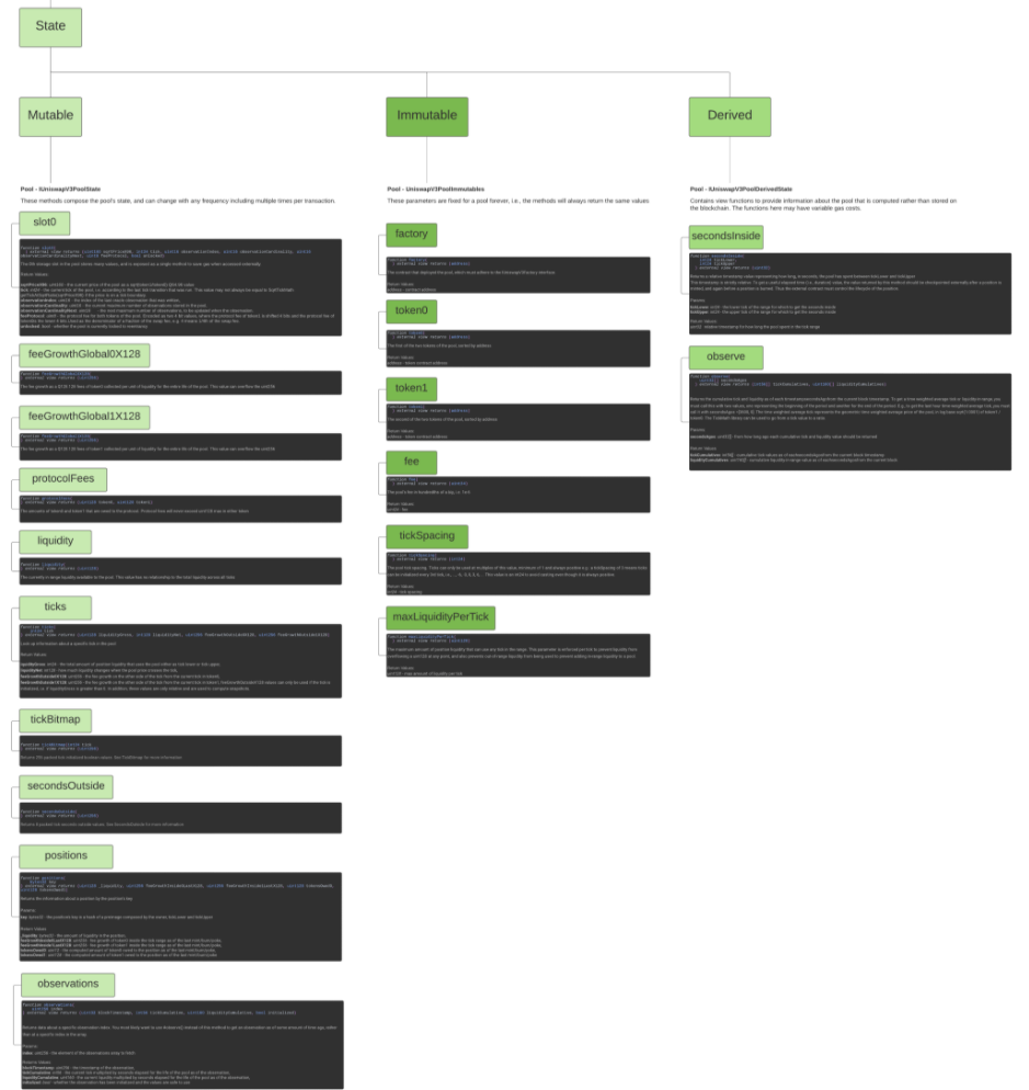 Uniswap v3 pools map State