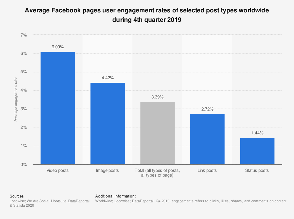 Facebook engagement-rate graph