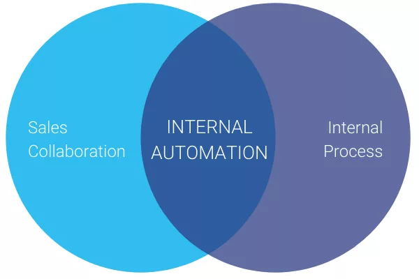 B2B Marketing Automation Examples