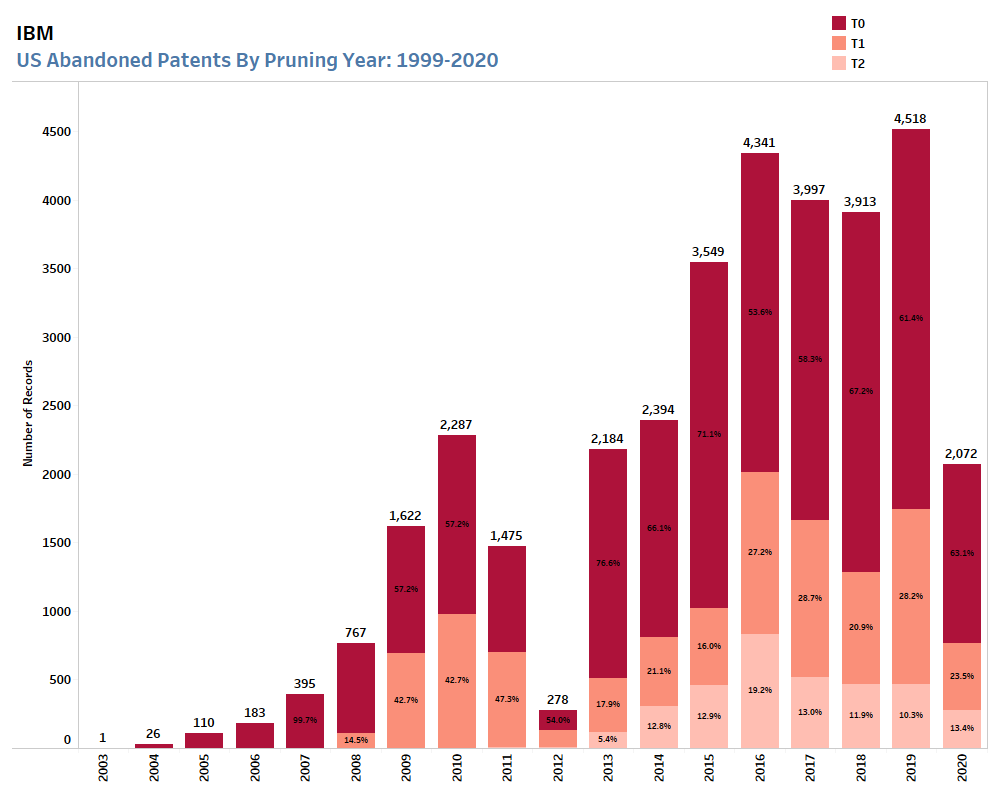 IBM US Abandoned Patents by Pruning 1999-2020 | Strengthen Your Patent Portfolio