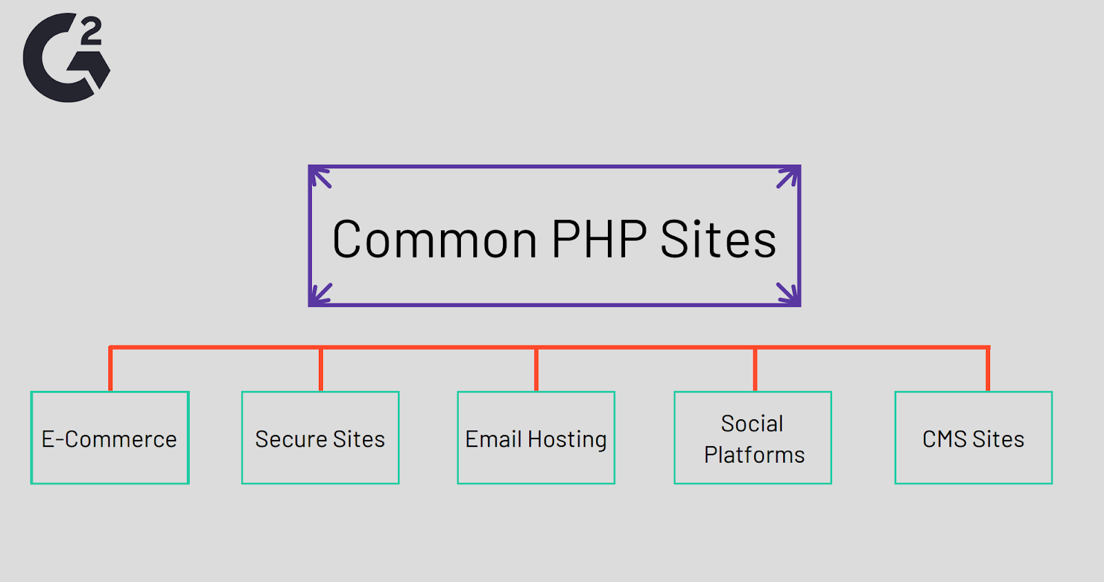 Common Sites Using PHP