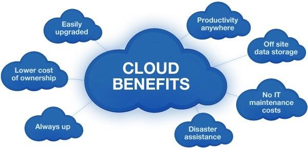 Image result for Benefits of Cloud Hosting