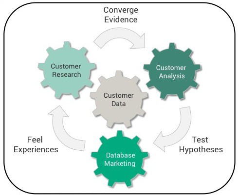 Customer Data is driven by customer analysis, customer research and database marketing.