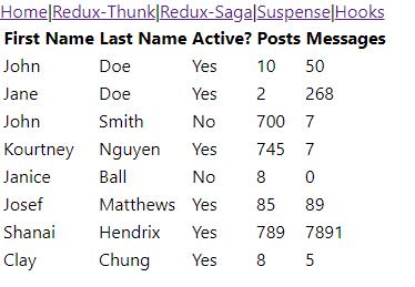 Loading Data in React: Redux-Thunk, Redux-Saga, Suspense