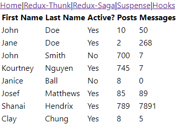 Loading Data in React: Redux-Thunk, Redux-Saga, Suspense, and Hooks