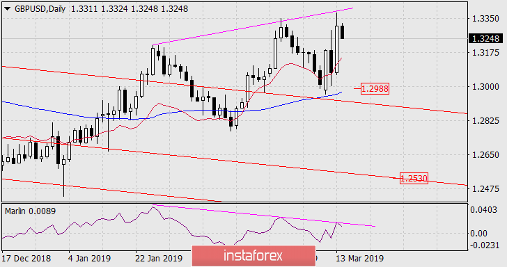 Forecast for GBP/USD on March 14, 2019