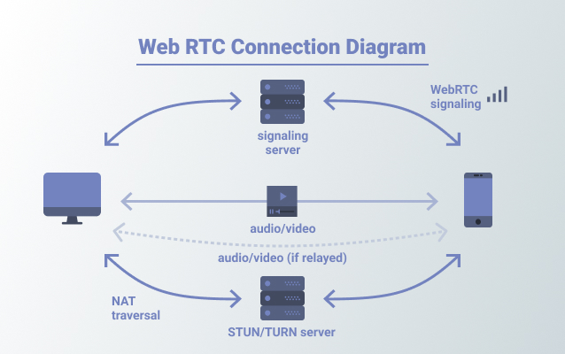 WebRTC connection diagram