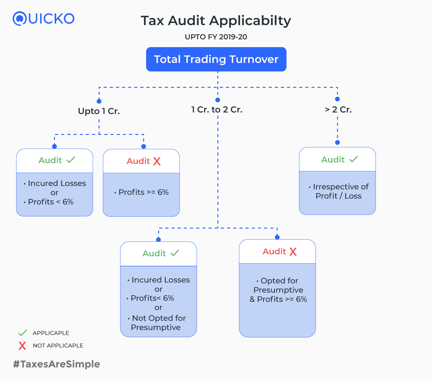 Tax-audit-applicability upto FY 2019-20
