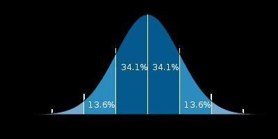 布林通道指標計算公式