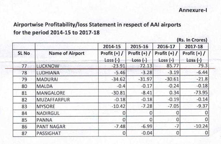 Lucknow-Airport-Mortagaged-Profits-768x500.jpg
