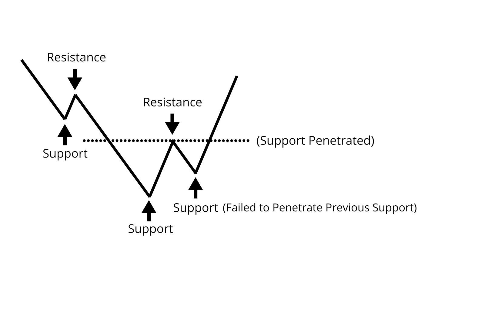 Resistance Level Validly Penetrated - Downtrend
