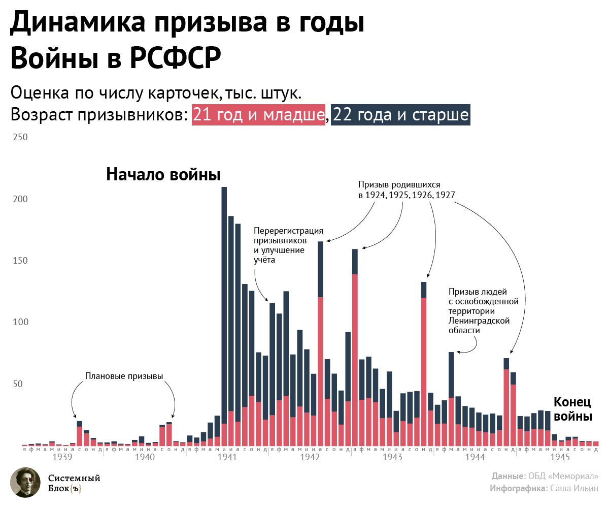Динамика призыва в годы Великой Отечественной Войны: РСФСР