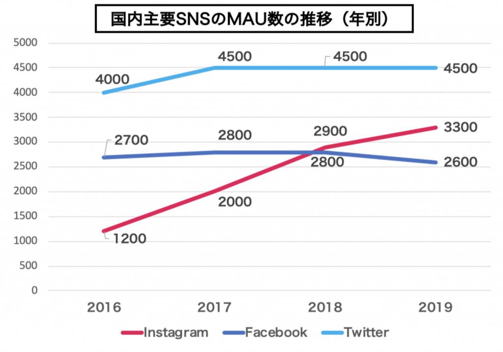 SNS利用者数の推移