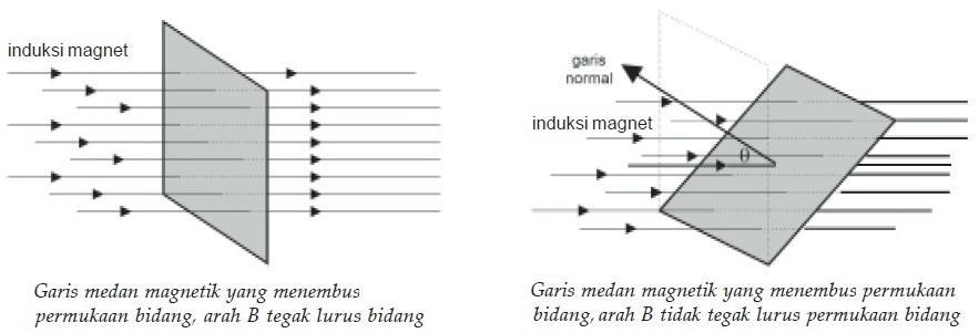 Pembelajaran Fisika : INDUKSI ELEKTROMAGNETIK HUKUM ...