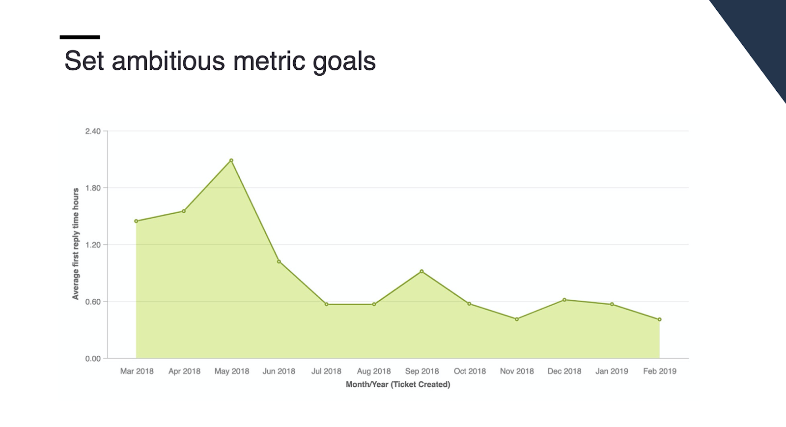 Set ambitious metric goals for your customer success team