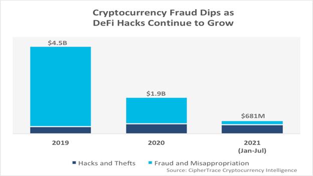 Crypto fraud dips and DeFi hacks index.