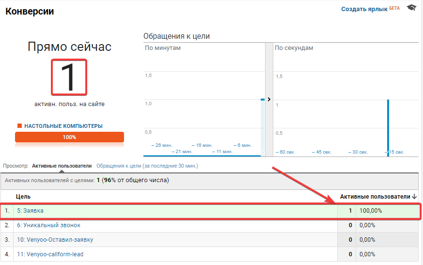 Отслеживание конверсий google analytics
