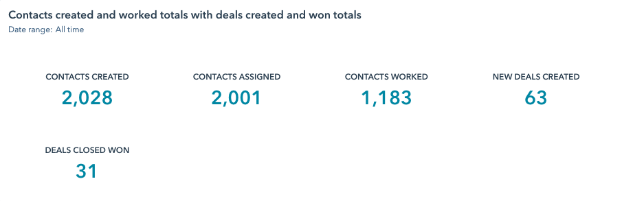 hubspot sales dashboard report