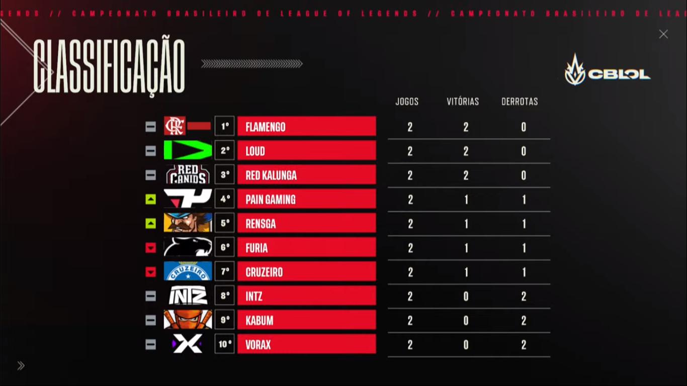 Flamengo, RED Canids e LOUD dominam a primeira semana com grande hegemonia, diferentemente dos demais times