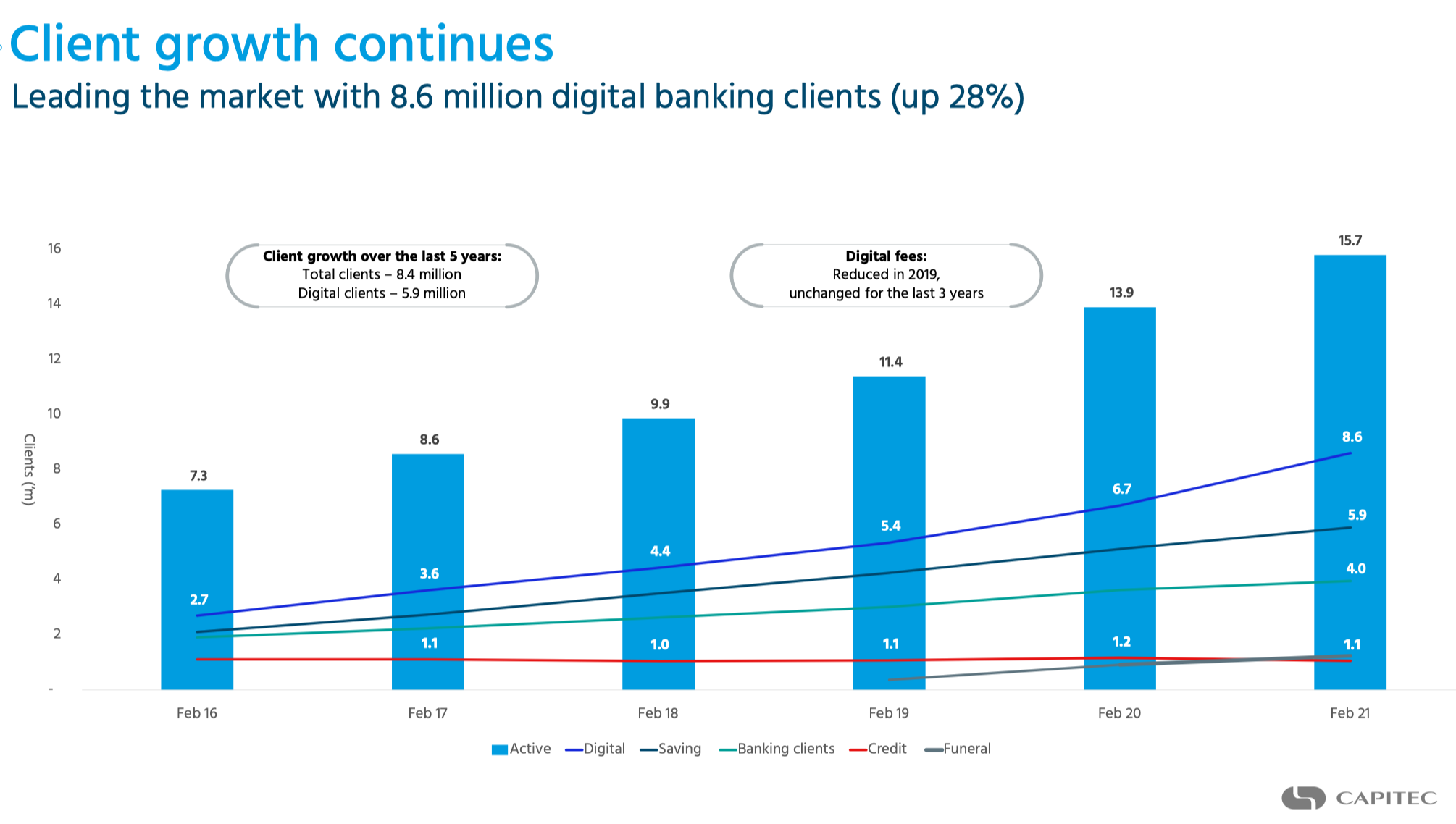 Capitec Kundenwachhstum Chart