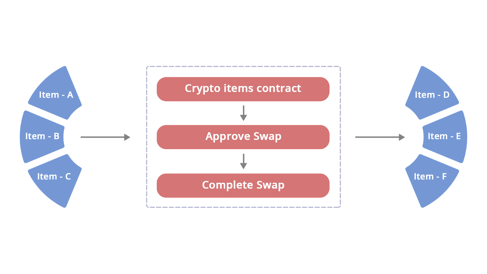 swap any amount of tokens easily