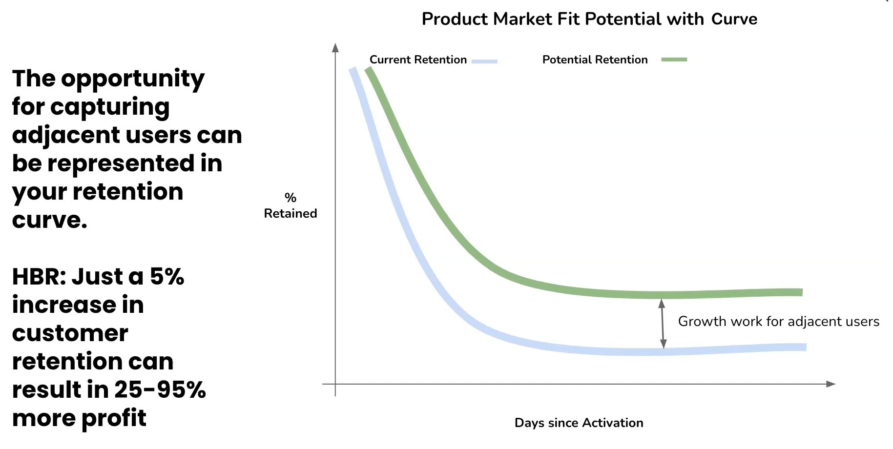 product-market fit potential with curve