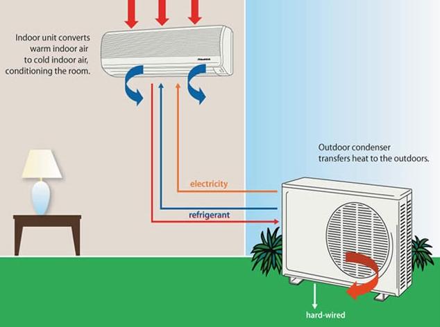 cách đi ống đồng máy lạnh âm tường