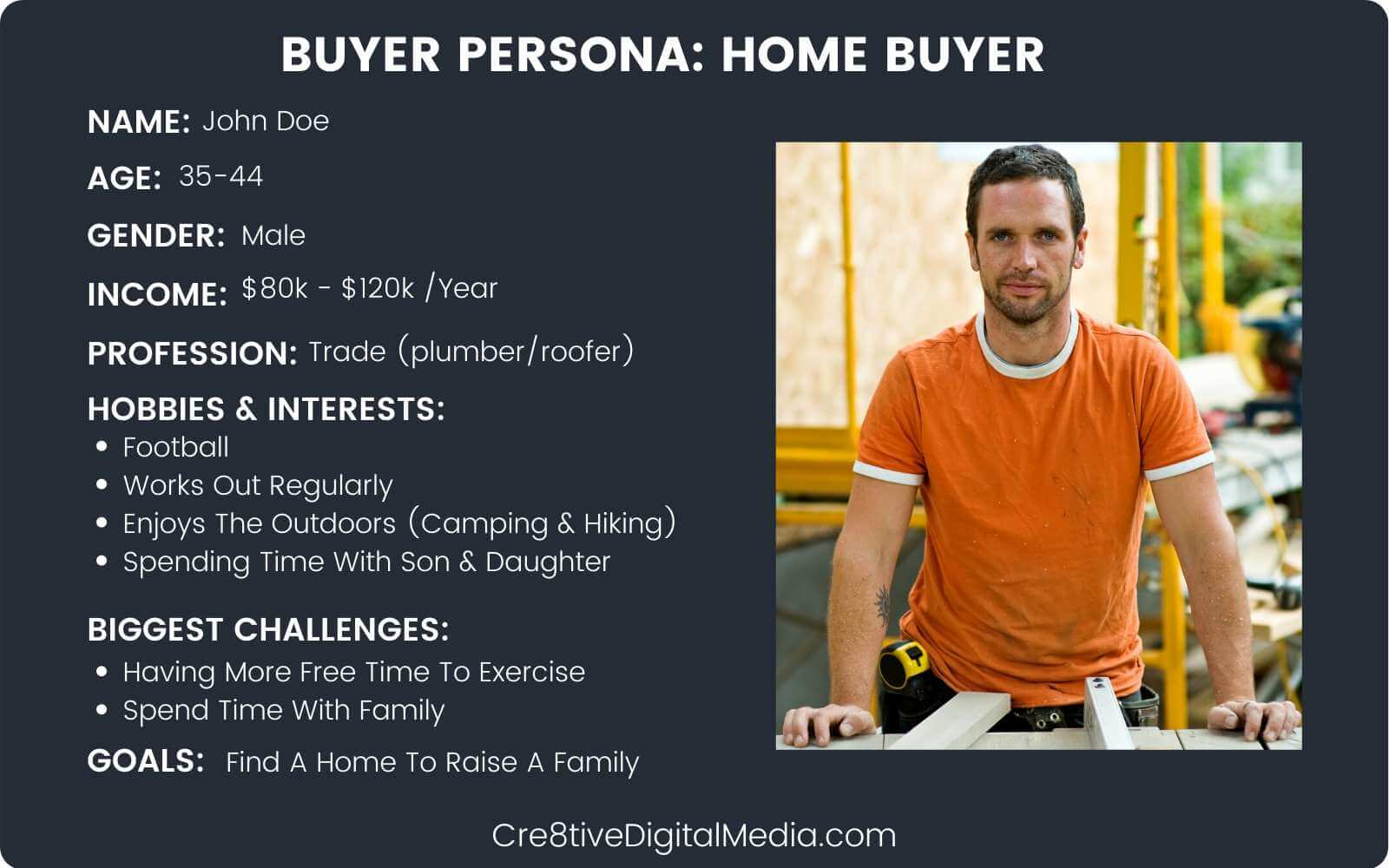 Example of a Buyer Persona for real estate local SEO