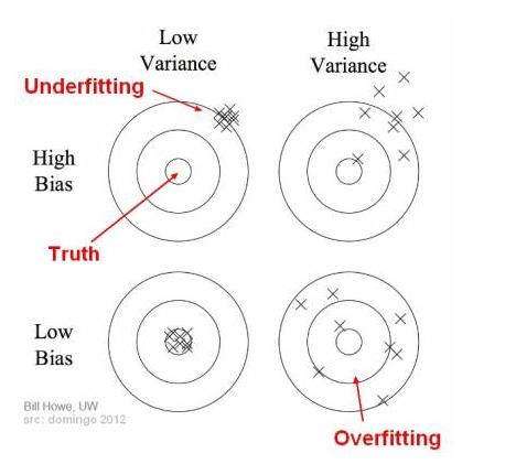 Bais Variance using Bullseye Diagram