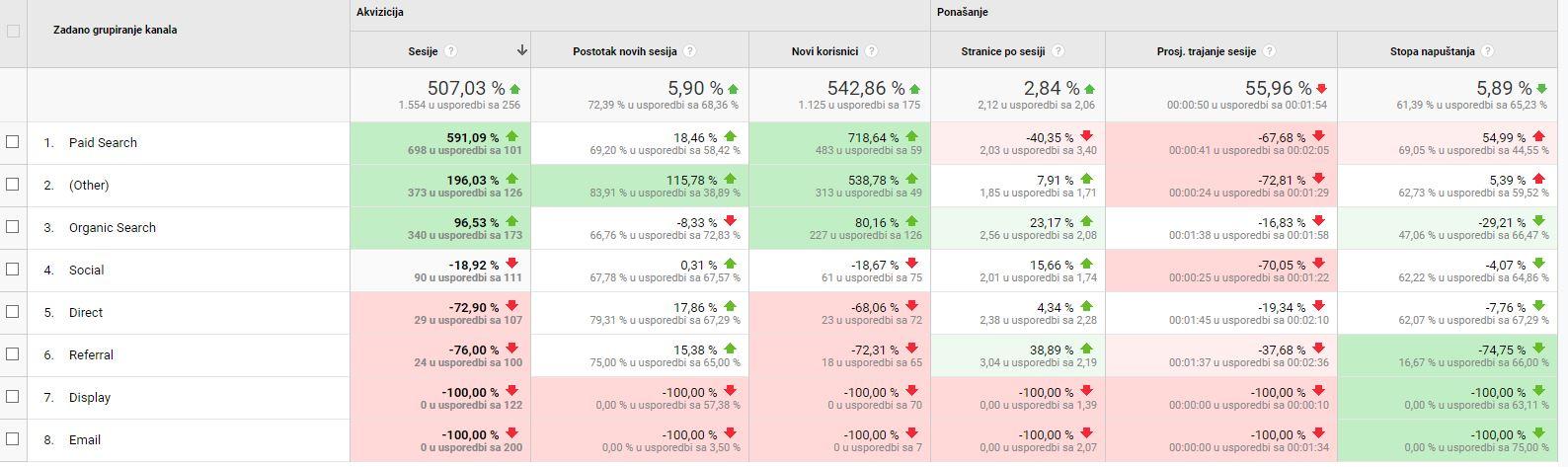Google Analytics Benchmark Report 2