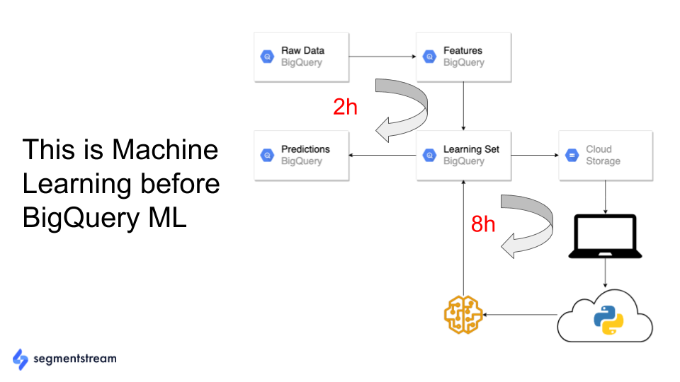 example of length of process before bigquery ml.
